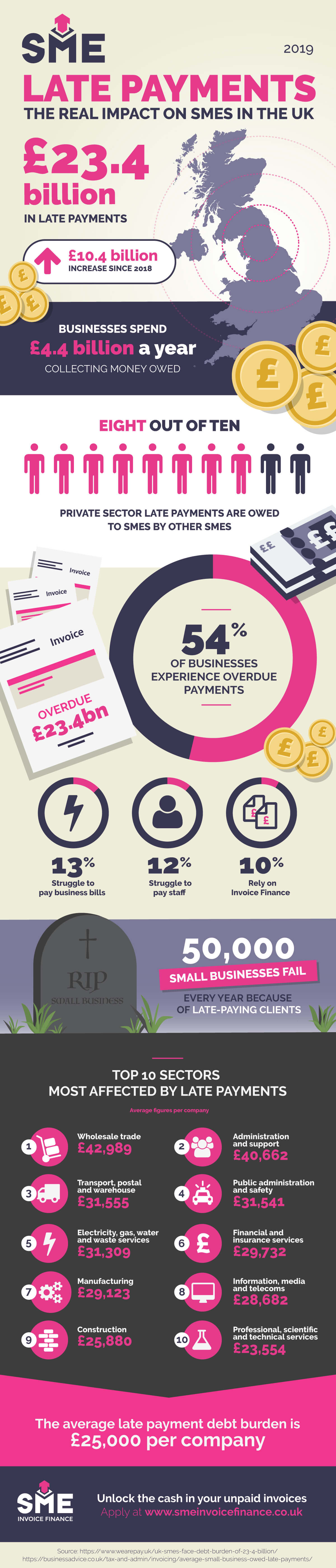 Late payments impact on UK businesses