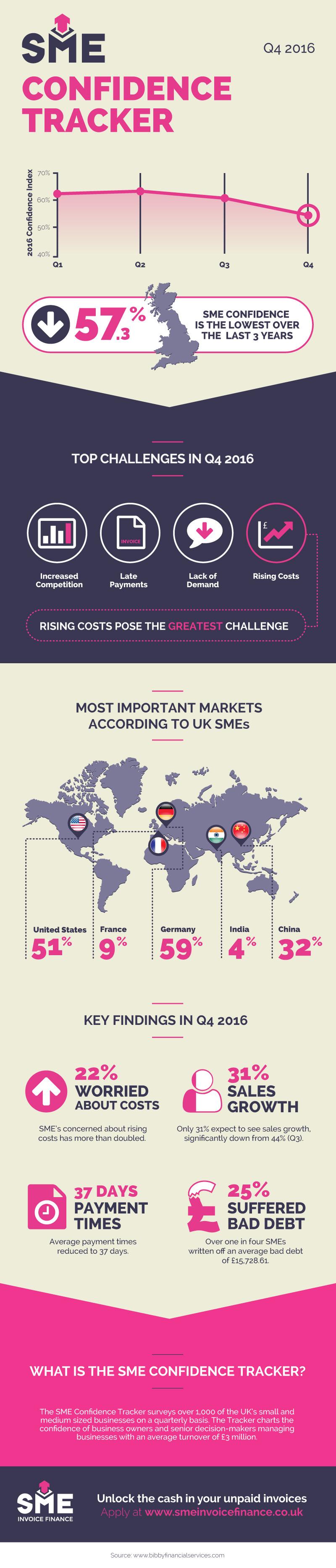 SME Confidence Tracker Q4 2016
