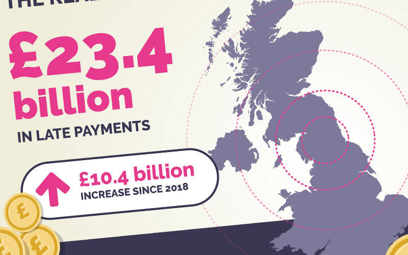 £23.4 billion owed to UK SMEs in late payments image